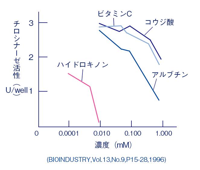 ハイドロキノン 効果 濃度 グラフ