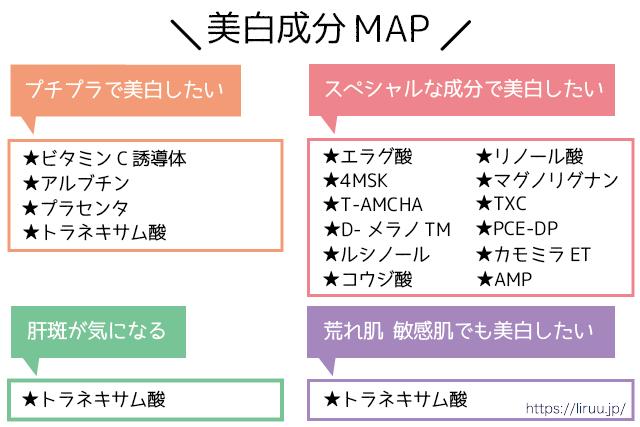 美白成分MAP