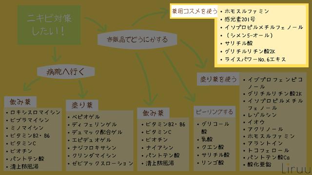 ニキビ 薬用 医薬部外品
