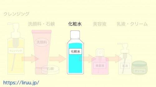 化粧水も機能で選んで毛穴対策を